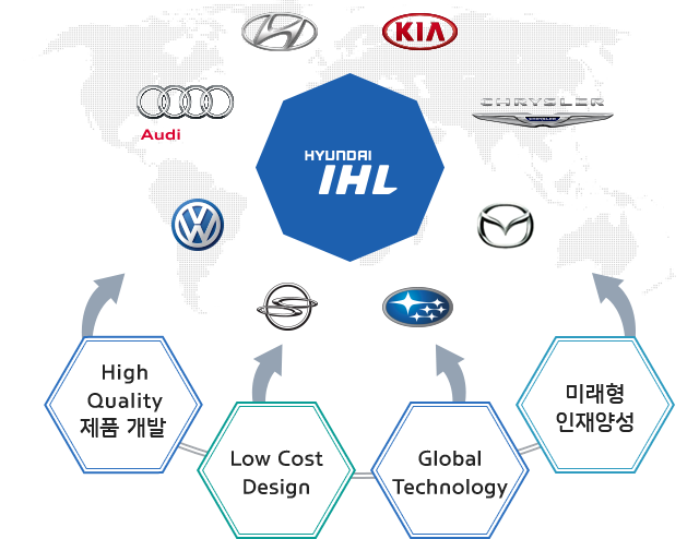 High Quality 제품개발,Low Cost Design,Global Technology,미래형 인재양성