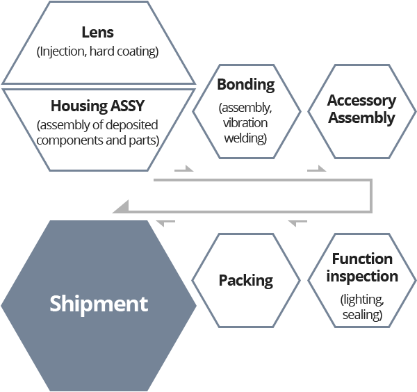 Lens (Injection,hard coating) / Housing ASSY(assembly of deposited components and parts),Bonding (assembly, vibration welding),Accessory Assembly,Function inspection(lighting, sealing),Packing,Shipment