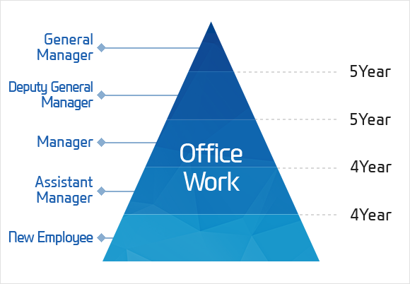 Office Work - New Employee / After 4Year Assistant Manager / After 4Year Manager / After 5Year Deputy General Manager / After 5Year General Manager