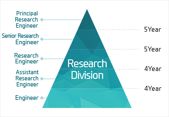 Research Division - Engineer  / After 4Year Assistant Research Engineer / After 4Year Research Engineer  / After 5Year Senior Research Engineera / After 5Year Principal Research Engineer