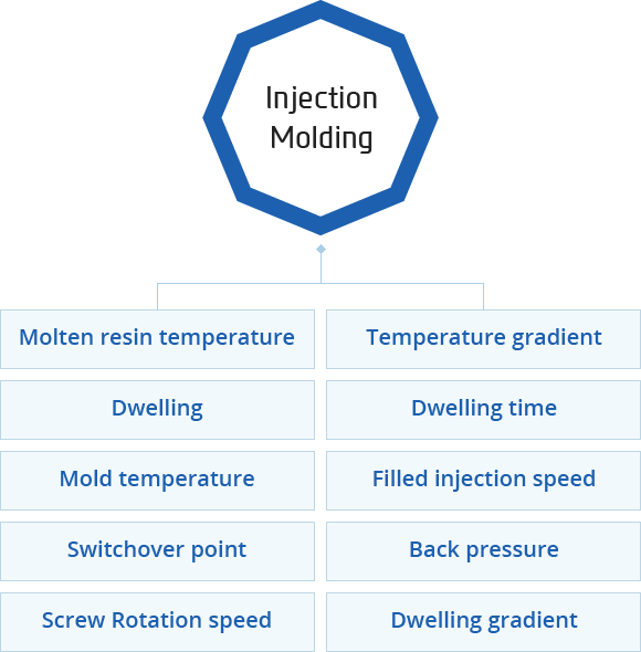 Molten resin temperature,Temperature gradient,Dwelling,Dwelling time,Mold temperature,Filled injection speed,Switchover point,Back pressure,Screw Rotation speed,Dwelling gradient