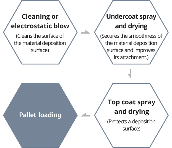 Cleaning or electrostatic blow (Cleans the surface of the material deposition surface)/Undercoat spray and drying (Secures the smoothness of the material deposition surface and improves its attachment.)/Top coat spray and drying (Protects a deposition surface)/Pallet loading