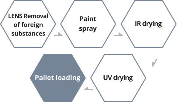 LENS Removal of foreign substances/Paint spray/IR drying/UV drying/Pallet loading