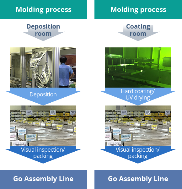 Molding process (Deposition room - Deposition,Visual inspection/packing,Go Assembly Line / Coating room - Hard coating / Visual inspection/packing,Visual inspection/packing,Go Assembly Line)