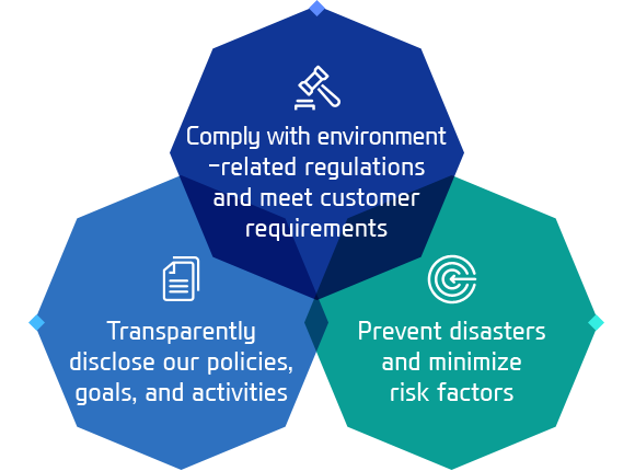 Comply with environment-related regulations and meet customer requirements/Transparently disclose our policies, goals, and activities/Prevent disasters and minimize risk factors